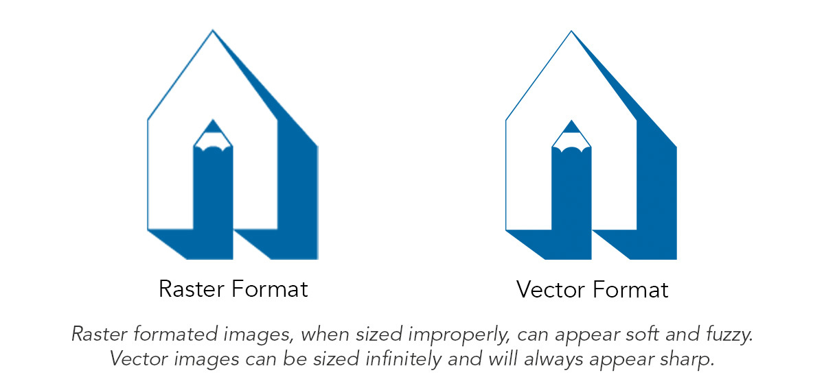 This example illustrates the difference in appearance of a raster file format as compared to a vector file format
